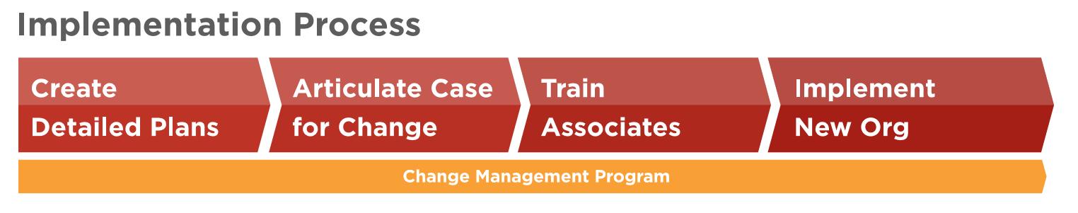 Change Management Implementation Process
