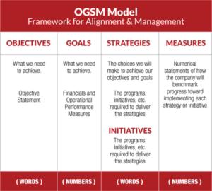 Diagram of OGSM Framework