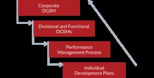 How to cascade OGSM