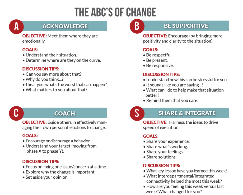 The_ABCS_of_Change-Change Management