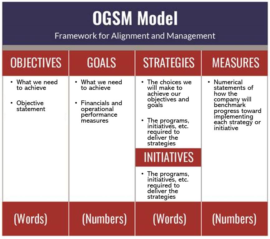 OGSM key components